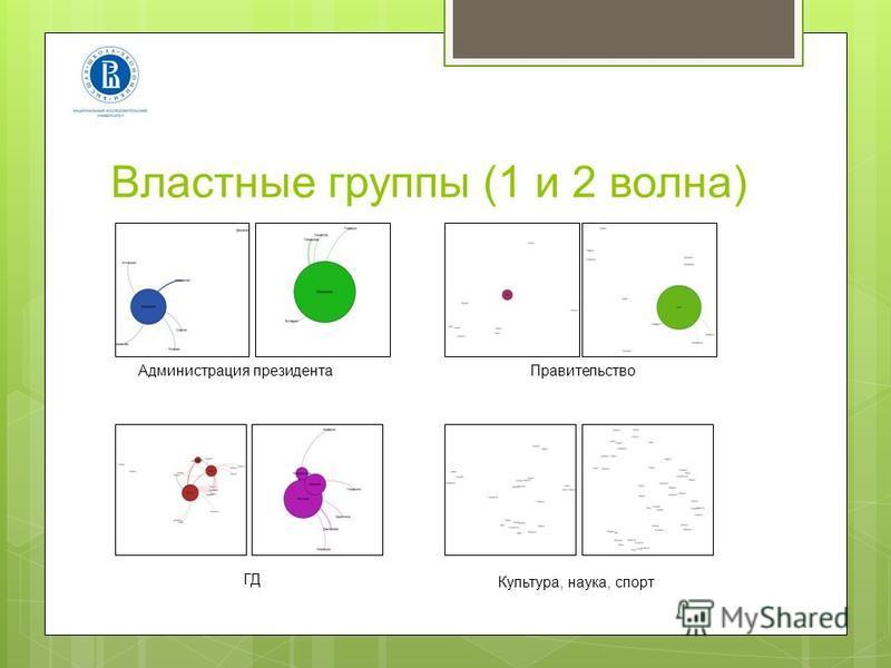 Властные группы (1 и 2 волна) Администрация президента Правительство ГД Культура, наука, спорт