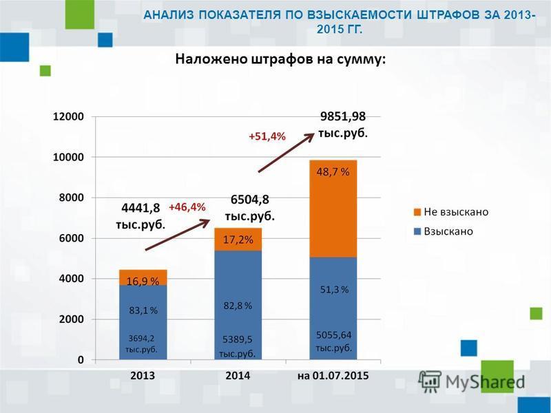 Наложено штрафов на сумму: АНАЛИЗ ПОКАЗАТЕЛЯ ПО ВЗЫСКАЕМОСТИ ШТРАФОВ ЗА 2013- 2015 ГГ.