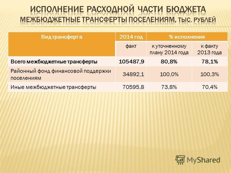 Вид трансферт а 2014 год% исполнения факт к уточненному плану 2014 года к факту 2013 года Всего межбюджетные трансферты 105487,980,8%78,1% Районный фонд финансовой поддержки поселениям 34892,1100,0%100,3% Иные межбюджетные трансферты 70595,873,8%70,4