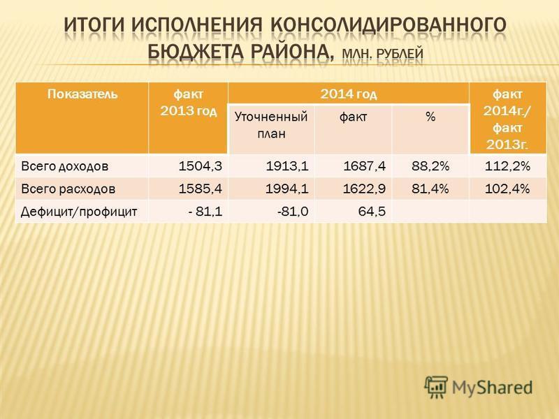 Показательфакт 2013 год 2014 год факт 2014 г./ факт 2013 г. Уточненный план факт% Всего доходов 1504,31913,11687,488,2%112,2% Всего расходов 1585,41994,11622,981,4%102,4% Дефицит/профицит- 81,1-81,064,5