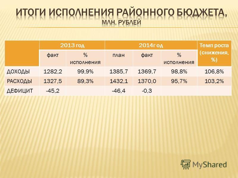 2013 год 2014 г од Темп роста (снижения, %) факт% исполнения план факт% исполнения ДОХОДЫ1282,299,9%1385,71369,798,8%106,8% РАСХОДЫ1327,589,3%1432,11370,095,7%103,2% ДЕФИЦИТ-45,2-46,4-0,3 2013 год 2014 г од Темп роста (снижения, %) факт% исполнения п