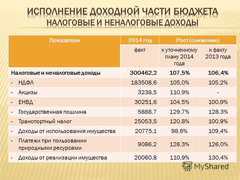 Показатели 2014 год Рост (снижение) факт к уточненному плану 2014 года к факту 2013 года Налоговые и неналоговые доходы 300462,2 107,5%106,4% -НДФЛ183508,6105,0%105,2% -Акцизы 3238,5110,9%- -ЕНВД30251,6104,5%100,9% -Государственная пошлина 5888,7129,