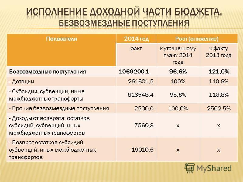 Показатели 2014 год Рост (снижение) факт к уточненному плану 2014 года к факту 2013 года Безвозмездные поступления 1069200,196,6%121,0% - Дотации 261601,5100%110,6% - Субсидии, субвенции, иные межбюджетные трансферты 816548,495,8%118,8% - Прочие безв