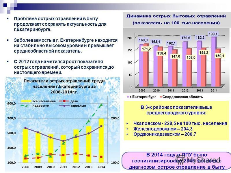 Проблема острых отравлений в быту продолжает сохранять актуальность для г.Екатеринбурга. Заболеваемость в г. Екатеринбурге находится на стабильно высоком уровне и превышает среднеобластной показатель. С 2012 года наметился рост показателя острых отра