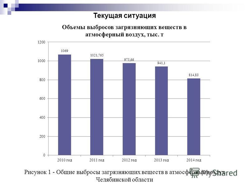 Текущая ситуация Рисунок 1 - Общие выбросы загрязняющих веществ в атмосферный воздух Челябинской области