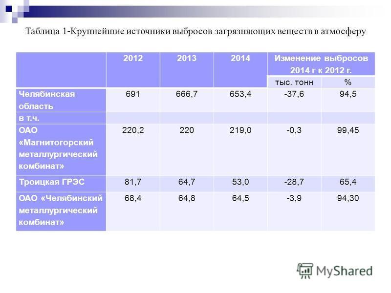 Таблица 1-Крупнейшие источники выбросов загрязняющих веществ в атмосферу 2012 2013 2014 Изменение выбросов 2014 г к 2012 г. тыс. тонн% Челябинская область 691666,7653,4-37,694,5 в т.ч. ОАО «Магнитогорский металлургический комбинат» 220,2220219,0-0,39