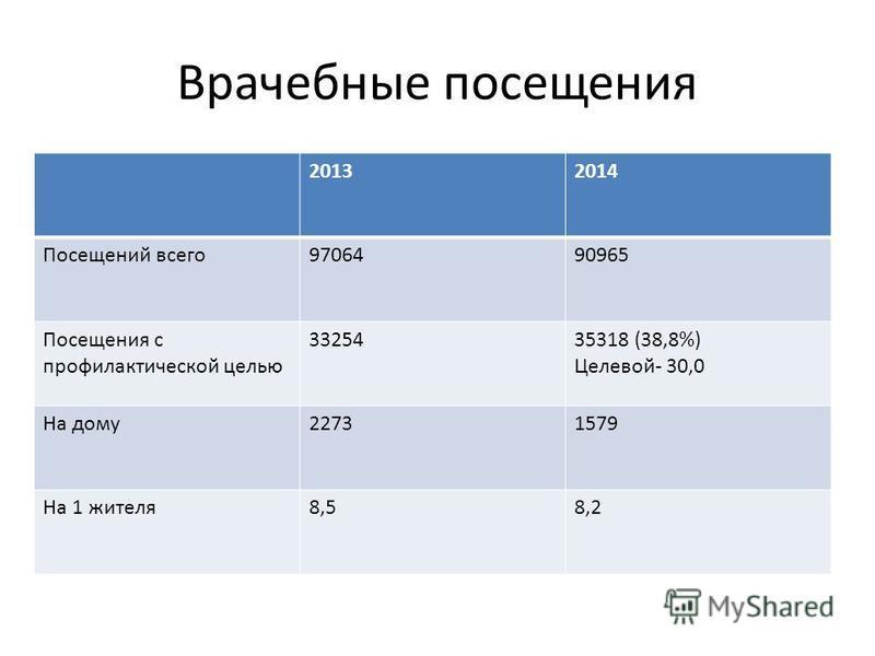 Врачебные посещения 20132014 Посещений всего 9706490965 Посещения с профилактической целью 3325435318 (38,8%) Целевой- 30,0 На дому 22731579 На 1 жителя 8,58,2