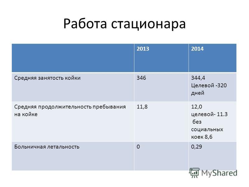 Работа стасионара 20132014 Средняя занятость койки 346344,4 Целевой -320 дней Средняя продолжительность пребывания на койке 11,812,0 целейой- 11.3 без социальных коек 8,6 Больничная летальность 00,29