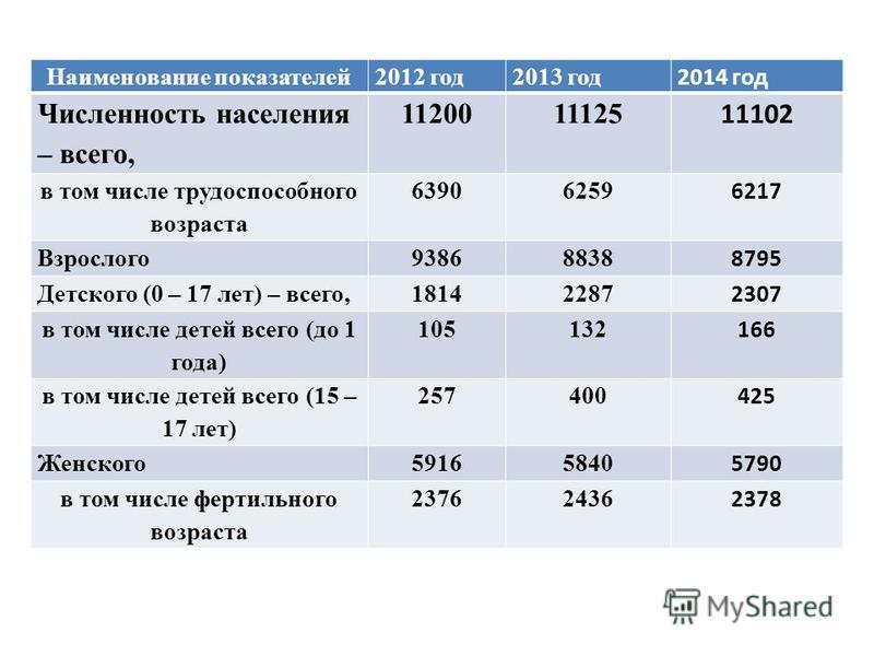 Наименование показателей Наименование показателей 2012 год 2013 год 2014 год Численность населения – всего, 1120011125 11102 в том числе трудоспособного возраста 63906259 6217 Взрослого 93868838 8795 Детского (0 – 17 лет) – всего,18142287 2307 в том