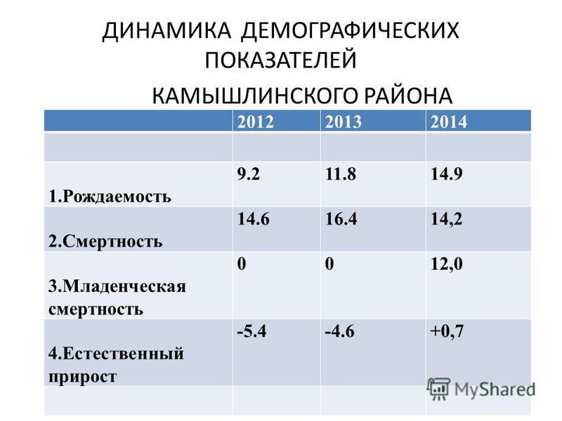 ДИНАМИКА ДЕМОГРАФИЧЕСКИХ ПОКАЗАТЕЛЕЙ КАМЫШЛИНСКОГО РАЙОНА 201220132014 1. Рождаемость 9.211.814.9 2. Смертность 14.616.414,2 3. Младенческая смертность 0012,0 4. Естественный прирост -5.4-4.6+0,7