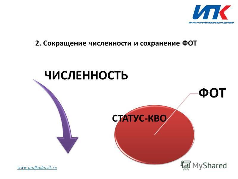 www.profkadrovik.ru 2. Сокращение численности и сохранение ФОТ ФОТ СТАТУС-КВО ЧИСЛЕННОСТЬ