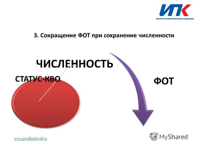 www.profkadrovik.ru 3. Сокращение ФОТ при сохранение численности ЧИСЛЕННОСТЬ СТАТУС-КВО ФОТ