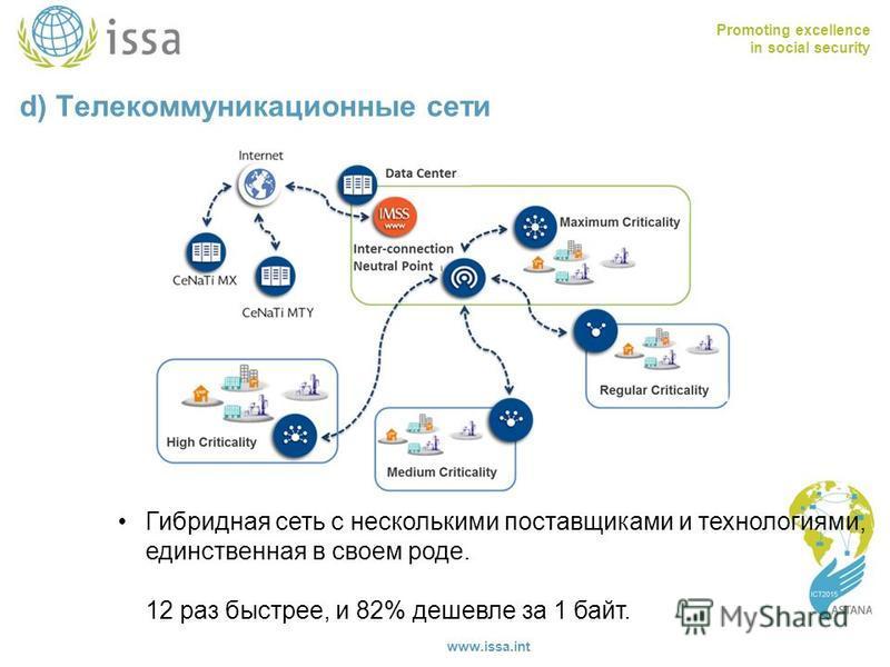 Promoting excellence in social security www.issa.int d) Телекоммуникационные сети Гибридная сеть с несколькими поставщиками и технологиями, единственная в своем роде. 12 раз быстрее, и 82% дешевле за 1 байт.