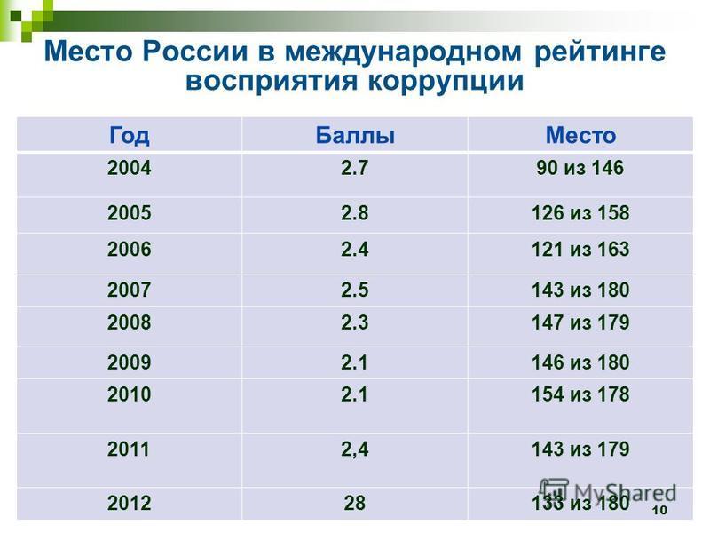 Место России в международном рейтинге восприятия коррупции Год БаллыМесто 20042.790 из 146 20052.8126 из 158 20062.4121 из 163 20072.5143 из 180 20082.3147 из 179 20092.1146 из 180 20102.1154 из 178 20112,4143 из 179 201228133 из 180 10