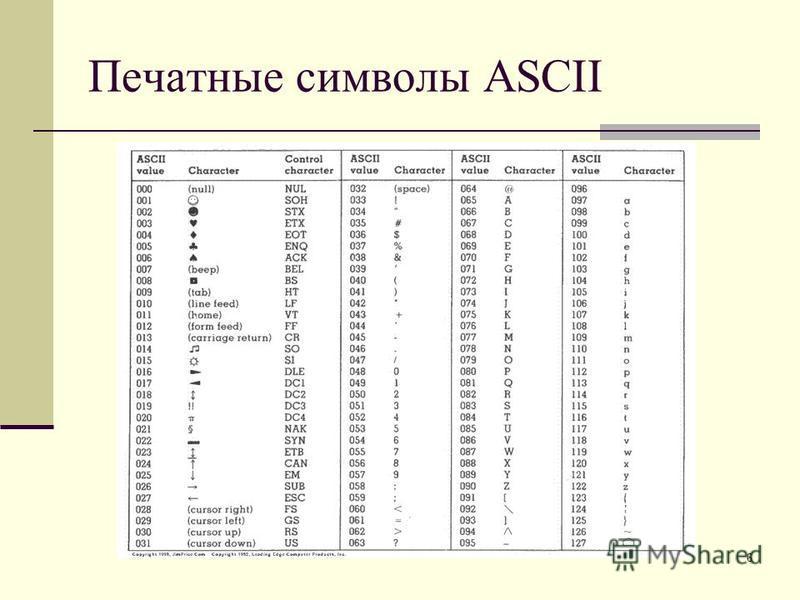 6 Печатные символы ASCII