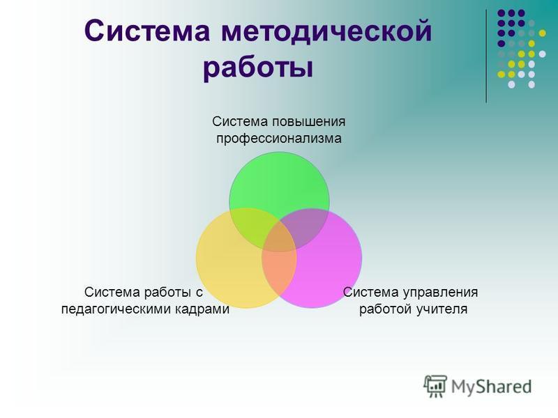 Система методической работы Система повышения профессионализма Система управления работой учителя Система работы с педагогическими кадрами