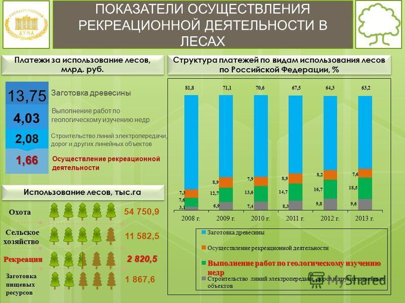 ПОКАЗАТЕЛИ ОСУЩЕСТВЛЕНИЯ РЕКРЕАЦИОННОЙ ДЕЯТЕЛЬНОСТИ В ЛЕСАХ Охота Сельское хозяйство Заготовка пищевых ресурсов Рекреация 54 750,9 11 582,5 2 820,5 1 867,6 Использование лесов, тыс.га Структура платежей по видам использования лесов по Российской Феде