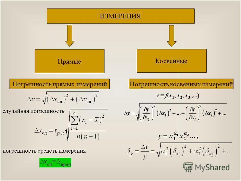 ИЗМЕРЕНИЯ Прямые Косвенные Погрешность прямых измерений случайная погрешность погрешность средств измерения Погрешность косвенных измерений y = f(x 1, x 2, x 3,...)