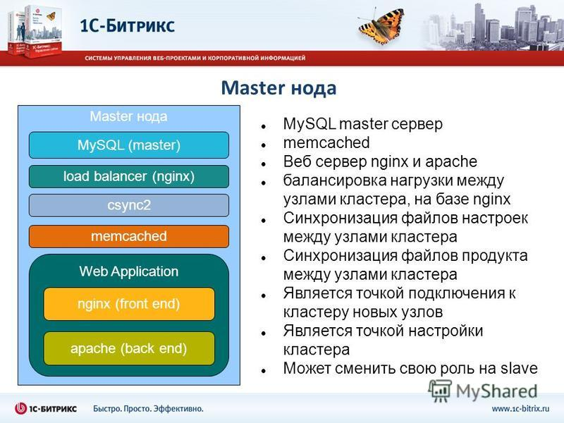 Master нода MySQL (master) load balancer (nginx) Web Application nginx (front end) apache (back end) MySQL master сервер memcached Веб сервер nginx и apache балансировка нагрузки между узлами кластера, на базе nginx Синхронизация файлов настроек межд