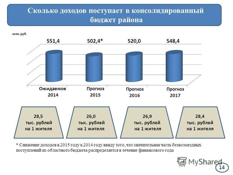 14 Сколько доходов поступает в консолидированный бюджет района млн. руб. Ожидаемое 2014 Прогноз 2015 Прогноз 2016 Прогноз 2017 551,4502,4*520,0 548,4 28,5 тыс. рублей на 1 жителя 26,0 тыс. рублей на 1 жителя 26,9 тыс. рублей на 1 жителя 28,4 тыс. руб