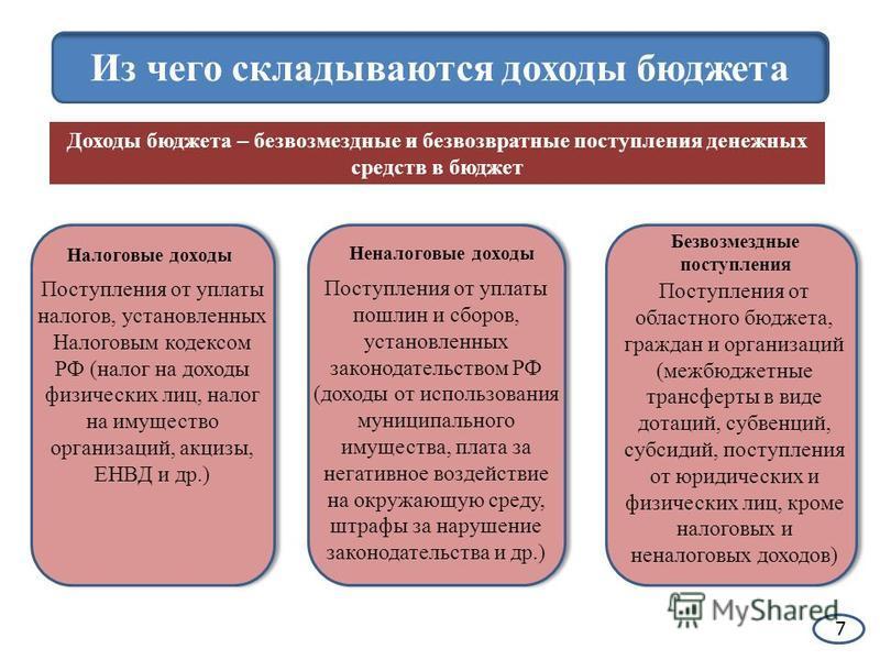 Из чего складываются доходы бюджета Доходы бюджета – безвозмездные и безвозвратные поступления денежных средств в бюджет Налоговые доходы Неналоговые доходы Безвозмездные поступления Поступления от уплаты налогов, установленных Налоговым кодексом РФ