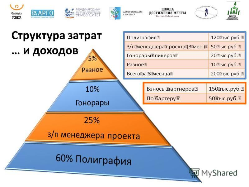 Структура затрат … и доходов