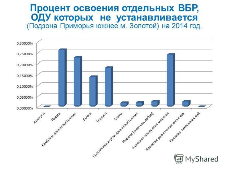 Процент освоения отдельных ВБР, ОДУ которых не устанавливается (Подзона Приморья южнее м. Золотой) на 2014 год.
