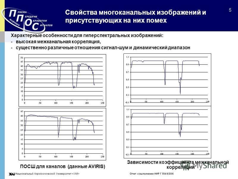 Национальный Аэрокосмический Университет «ХАИ» Отчет о выполнении НИР Г 504-9/2006 5 Свойства многоканальных изображений и присутствующих на них помех Характерные особенности для гиперспектральных изображений: -высокая межканальная корреляция, -сущес
