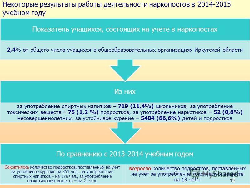 Некоторые результаты работы деятельности наркопостов в 2014-2015 учебном году По сравнению с 2013-2014 учебным годом Сократилось количество подростков, поставленных на учет за устойчивое курение на 351 чел., за употребление спиртных напитков – на 176