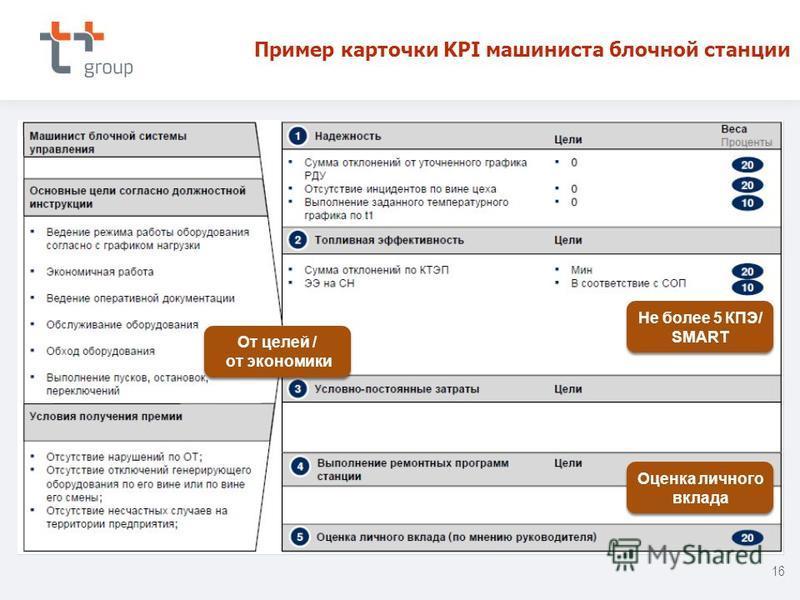 Пример карточки KPI машиниста блочной станции Оценка личного вклада Не более 5 КПЭ/ SMART Не более 5 КПЭ/ SMART От целей / от экономики От целей / от экономики 16