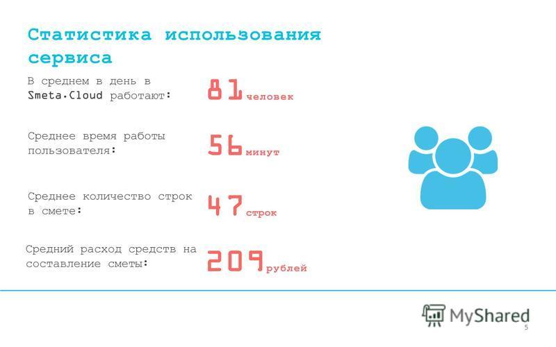 Статистика использования сервиса 56 минут Среднее время работы пользователя: В среднем в день в Smeta.Cloud работают: 81 человек Средний расход средств на составление сметы: 209 рублей Среднее количество строк в смете: 47 строк 5