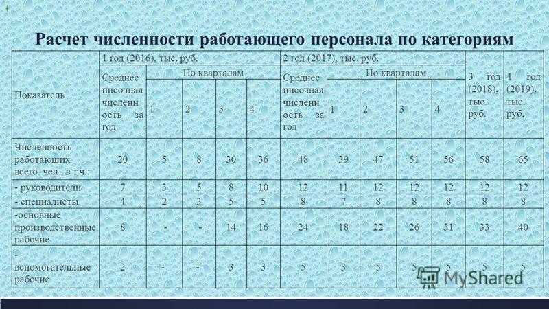Расчет численности работающего персонала по категориям Показатель 1 год (2016), тыс. руб.2 год (2017), тыс. руб. 3 год (2018), тыс. руб. 4 год (2019), тыс. руб. Среднес писочная численность за год По кварталам Среднес писочная численность за год По к