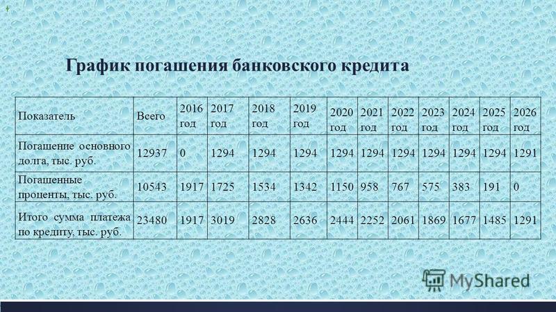 График погашения банковского кредита Показатель Всего 2016 год 2017 год 2018 год 2019 год 2020 год 2021 год 2022 год 2023 год 2024 год 2025 год 2026 год Погашение основного долга, тыс. руб. 1293701294 1291 Погашенные проценты, тыс. руб. 1054319171725