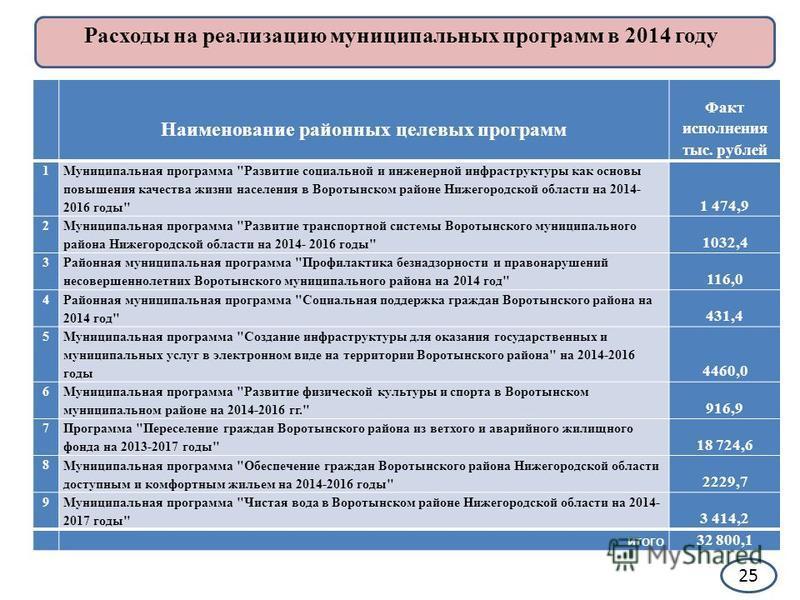 25 Расходы на реализацию муниципальных программ в 2014 году Наименование районных целевых программ Факт исполнения тыс. рублей 1 Муниципальная программа