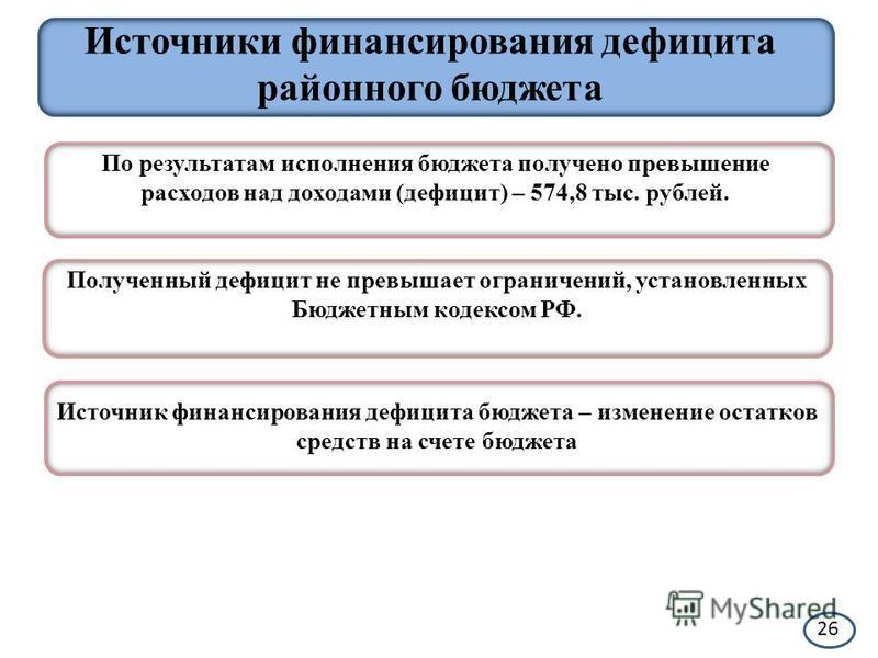 Полученный дефицит не превышает ограничений, установленных Бюджетным кодексом РФ. Источники финансирования дефицита районного бюджета По результатам исполнения бюджета получено превышение расходов над доходами (дефицит) – 574,8 тыс. рублей. Источник