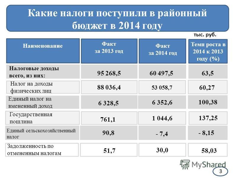Какие налоги поступили в районный бюджет в 2014 году Наименование Факт за 2013 год Факт за 2014 год Налоговые доходы всего, из них: 95 268,5 тыс. руб. 60 497,563,5 Налог на доходы физических лиц 88 036,4 53 058,7 60,27 Единый налог на вмененный доход