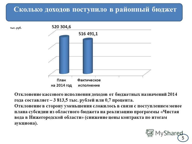 5 Сколько доходов поступило в районный бюджет тыс. руб. План на 2014 год Фактическое исполнение 520 304,6 516 491,1 Отклонение кассового исполнения доходов от бюджетных назначений 2014 года составляет – 3 813,5 тыс. рублей или 0,7 процента. Отклонени