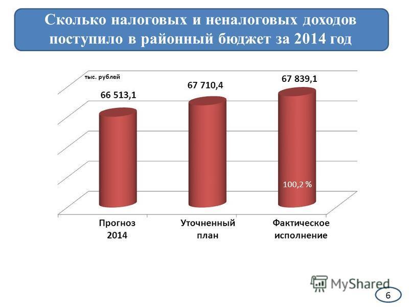6 Сколько налоговых и неналоговых доходов поступило в районный бюджет за 2014 год Прогноз 2014 Уточненный план Фактическое исполнение