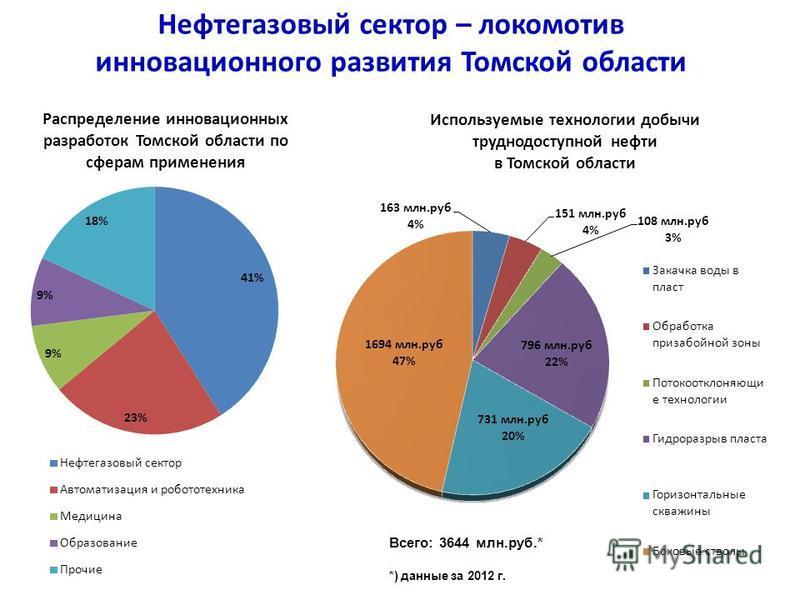 Нефтегазовый сектор – локомотив инновационного развития Томской области