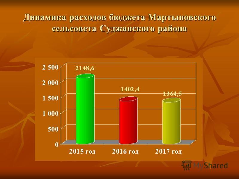 Динамика расходов бюджета Мартыновского сельсовета Суджанского района