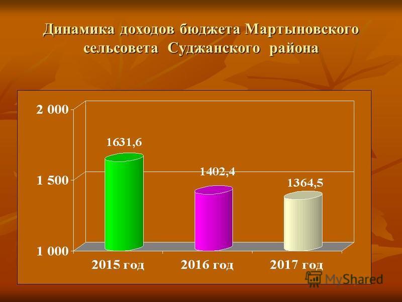 Динамика доходов бюджета Мартыновского сельсовета Суджанского района
