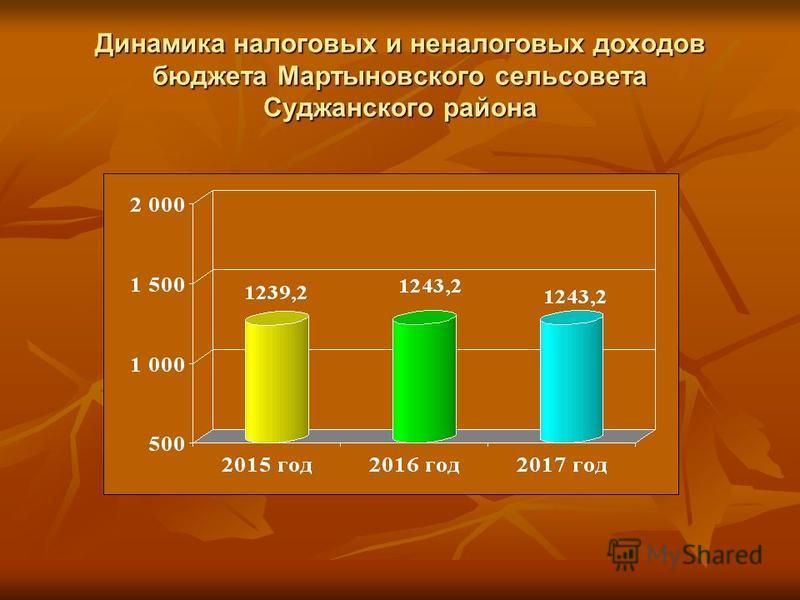 Динамика налоговых и неналоговых доходов бюджета Мартыновского сельсовета Суджанского района