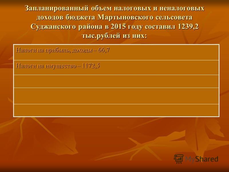 Запланированный объем налоговых и неналоговых доходов бюджета Мартыновского сельсовета Суджанского района в 2015 году составил 1239,2 тыс.рублей из них: Налоги на прибыль, доходы – 66,7 Налоги на имущество – 1172,5