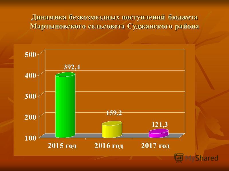 Динамика безвозмездных поступлений бюджета Мартыновского сельсовета Суджанского района