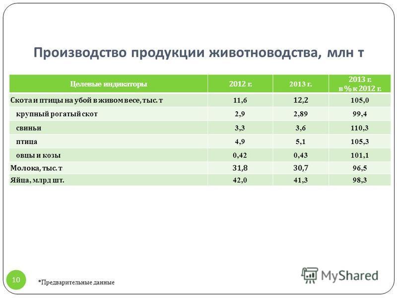 Производство продукции животноводства, млн т Целевые индикаторы 2012 г. 2013 г. 2013 г. в % к 2012 г. Скота и птицы на убой в живом весе, тыс. т 11,6 12,2 105,0 крупный рогатый скот 2,92,8999,4 свиньи 3,33,6110,3 птица 4,95,1105,3 овцы и козы 0,420,4