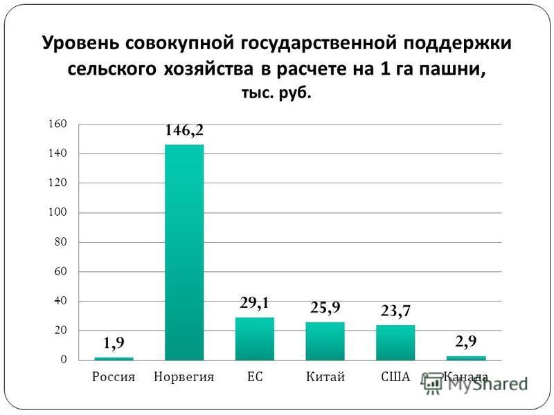 Уровень совокупной государственной поддержки сельского хозяйства в расчете на 1 га пашни, тыс. руб. 16