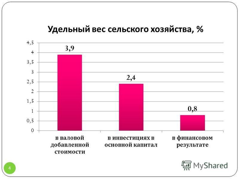 Удельный вес сельского хозяйства, % 4