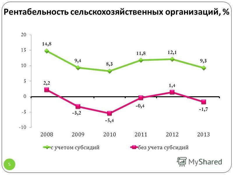 Рентабельность сельскохозяйственных организаций, % 5