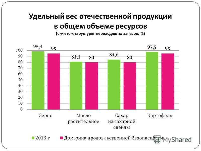 Удельный вес отечественной продукции в общем объеме ресурсов ( с учетом структуры переходящих запасов, %) 9
