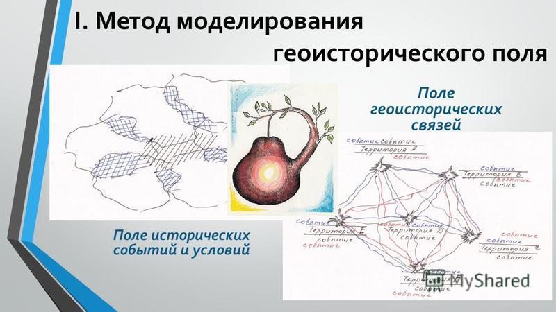 I. Метод моделирования исторического поля Поле исторических событий и условий Поле геоисторических связей